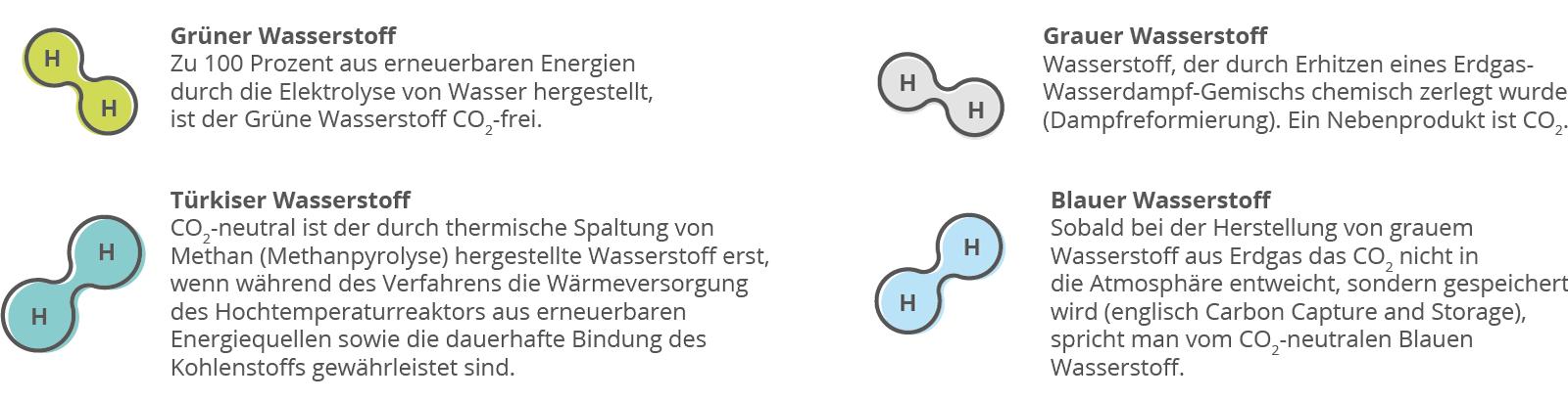 Die Grafik zeigt vier Wasserstoff-Teilchen, die die Farbenlehre des Wasserstoffs wiedergibt. Oben ein grünes Wasserstoff-Teilchen. Daneben ist ein Text: Grüner Wasserstoff. Zu 100 Prozent aus erneuerbaren Energien durch die Elektrolyse von Wasser hergestellt, ist der Grüne Wasserstoff CO2-frei. Darunter ist ein türkises Wasserstoff-Teilchen abgebildet. Daneben steht in einem Text: Türkiser Wasserstoff. CO2-neutral ist der durch thermische Spaltung von Methan (Methanpyrolyse) herstellte Wasserstoff erst, wenn während des Verfahrens die Wärmeversorgung des Hochtemperaturreaktors aus erneuerbaren Energiequellen sowie die dauerhafte Bindung des Kohlenstoffs gewährleistet sind. Dann sind auch noch ein graues Wasserstoff-Teilchen und ein blaues Wasserstoff-Teilchen zu sehen. Daneben steht auch jeweils ein Text: Grauer Wasserstoff. Wasserstoff, der durch Erhitzen eines Erdgas-Wasserdampf-Gemischs chemisch zerlegt wurde (Dampfreformierung). Ein Nebenprodukt ist CO2. Blauer Wasserstoff. Sobald bei der Herstellung von grauem Wasserstoff aus Erdgas das CO2 nicht in die Atmosphäre entweicht, sondern gespeichert wird (englisch Carbon Capture and Storage), spricht man vom CO2-neutralem Blauen Wasserstoff.
