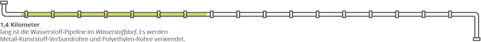 Eine Infos-Grafik einer grün-weißen Rohrleitung schlängelt sich um den Text des Artikels. Darunter ist ein Text zu sehen: 1,4 Kilometer lang ist die Wasserstoff-Pipeline im Wasserstoffdorf. Es werden Metall-Kunststoff-Verbundrohre und Polyethylen-Rohre verwendet.