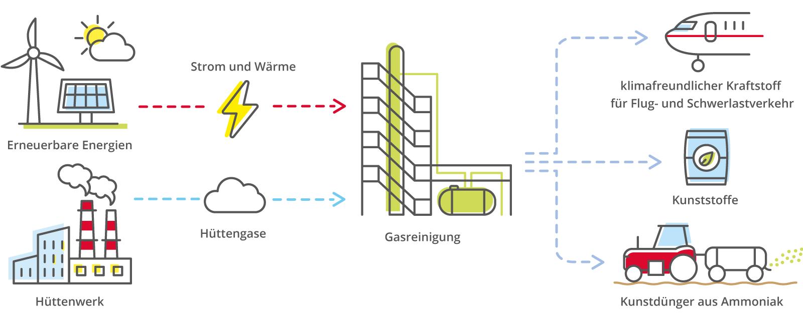 Die Grafik zeigt den Carbon2Chem-Prozess. Eine Windkraftanlage, eine Photovoltaikanlage und eine Sonne mit einer Wolke symbolisieren die Erzeugung von erneuerbarer Energie, ein roter Pfeil, in der Mitte unterbrochen von einem gelben Stromblitz, zeigt auf die Darstellung der Gasreinigung. Darunter ist ein Fabrikgebäude mit rauchendem Schlot zu sehen. Sie steht für das Hüttenwerk. Ein blauer Pfeil mit einer Wolke in der Mitte zeigt ebenfalls auf die Anlage zur Gasreinigung. Von der zeigen drei blaue Pfeile auf verschiedene Grafiken. Einer auf ein Flugzeug, es steht für klimafreundlichen Kraftstoff für Flug- und Schwerlastverkehr. Einer auf einen Kunststoffbehälter und einer auf einen Traktor mit Anhänger, der die Verwendung als Kunstdünger aus Ammoniak symbolisiert.