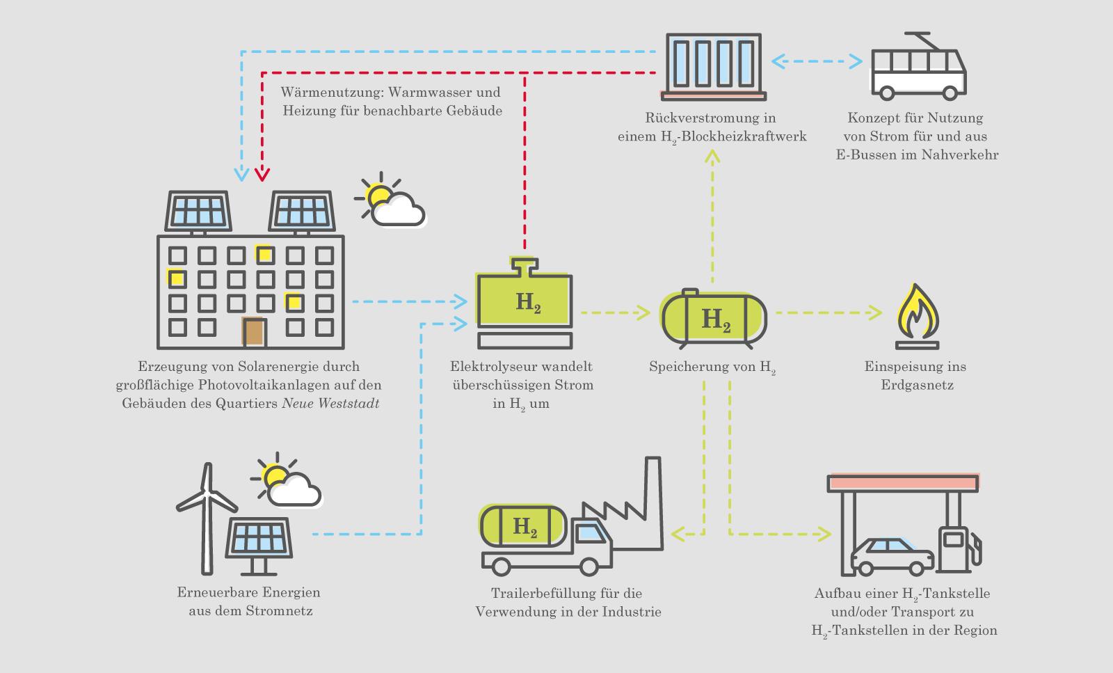 Schematische Darstellung des Energiekonzeptes des Vorzeige-Quartiers Neue Weststadt.