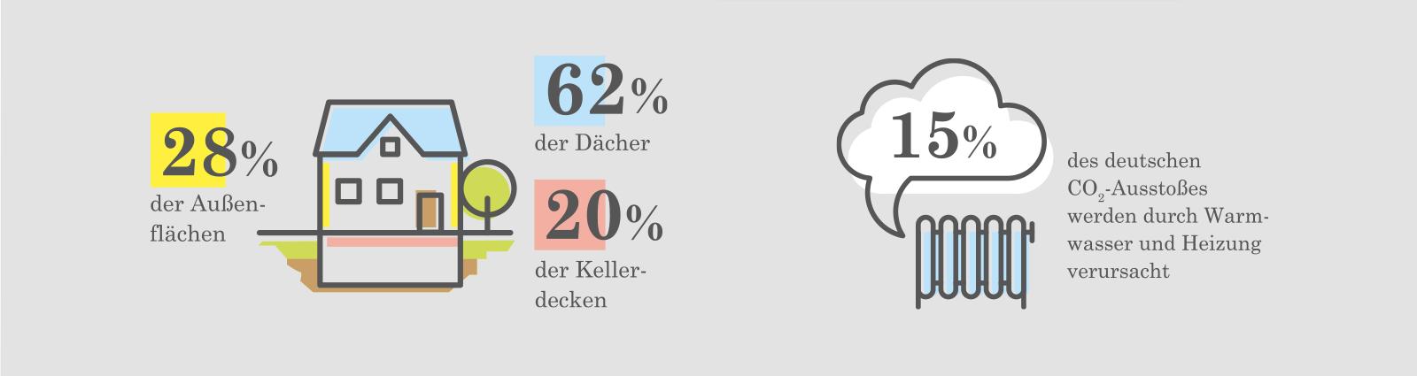Bei Gebäuden, die vor 1978 errichtet wurden, wurden bisher 28 Prozent der Außenflächen, 62 Prozent der Dächer und 20 Prozent der Kellerdecken gedämmt. 15 Prozent des deutschen CO2-Ausstoßes werden durch Warmwasser und Heizung verursacht.
